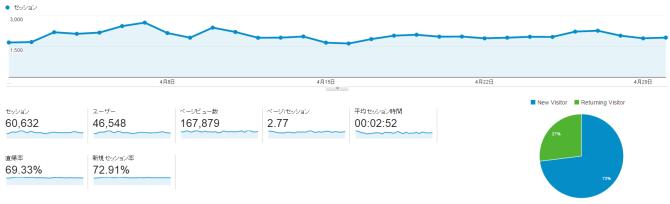 4月analytics